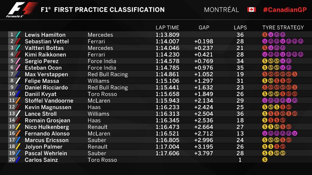 Canada, prime prove libere a Hamilton davanti a Vettel