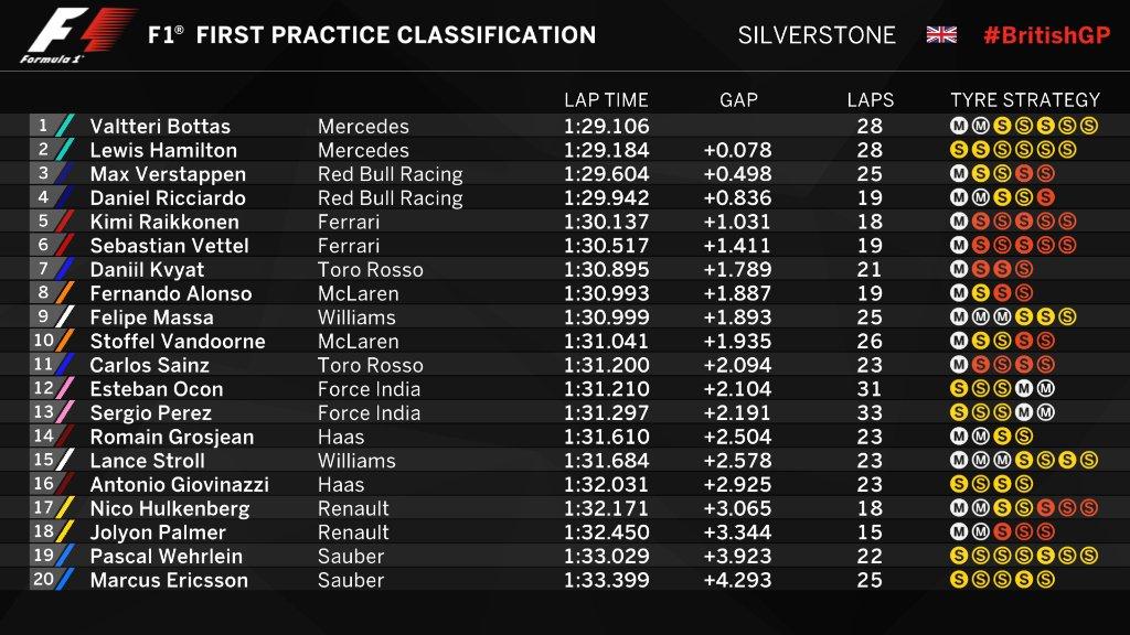 Red Bull: Ricciardo pagherà cinque posizioni in griglia per il cambio!