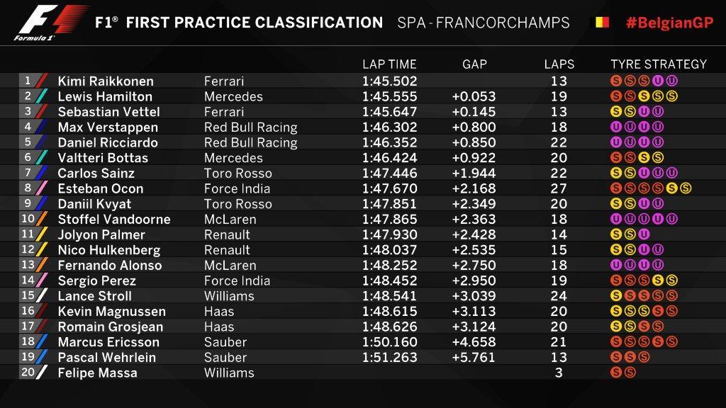 F1: qualifiche Gp Belgio, Ferrari in prima fila - pole di Hamilton