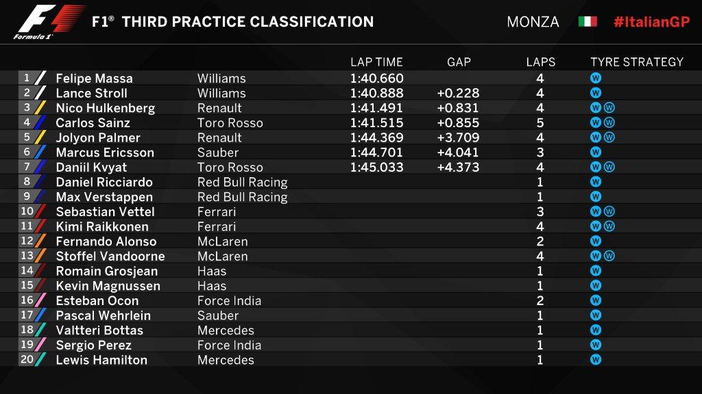 Gp d'Italia: Hamilton vola nelle libere, Vettel terzo
