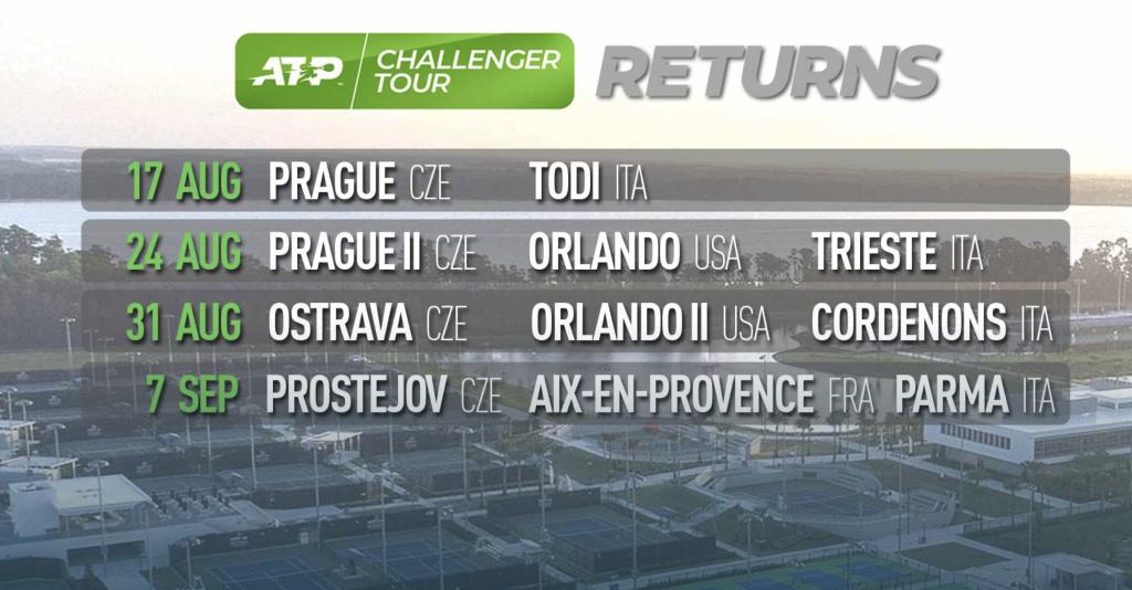 ATP Challenger, si riparte il 17 agosto: in un mese quattro