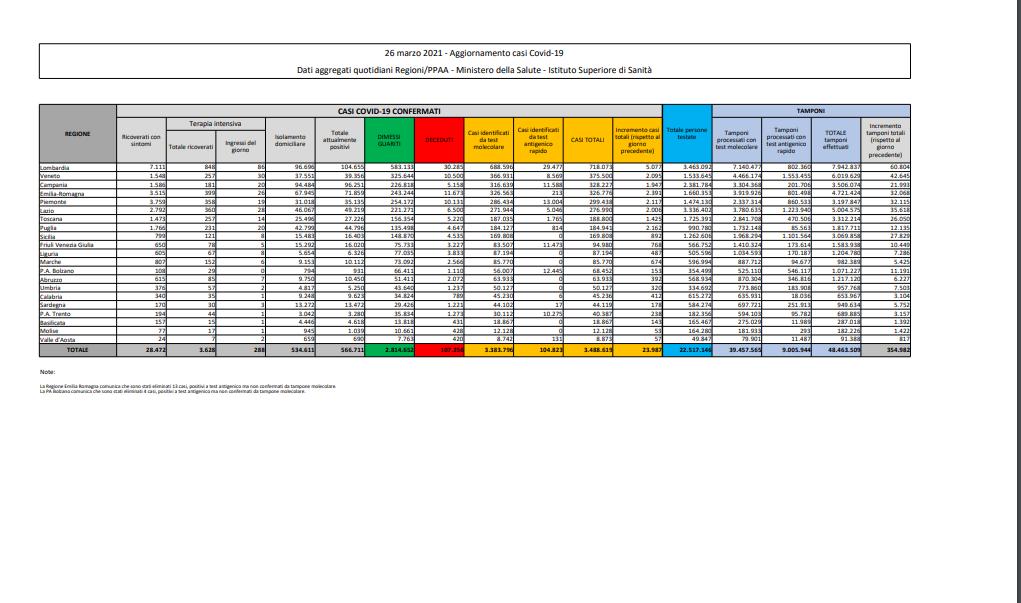 Bollettino Covid di oggi: 17.567 casi (2.974 in Lombardia) e 344 morti. In calo ricoveri e terapie intensive. Tasso di positività al 5,5%