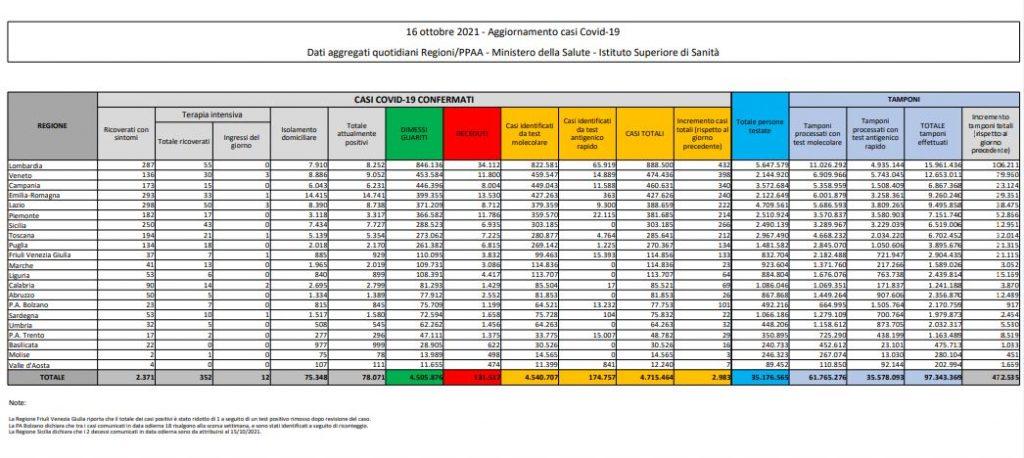 Bollettino Covid oggi, sabato 16 ottobre: contagi, morti, guariti regione per regione